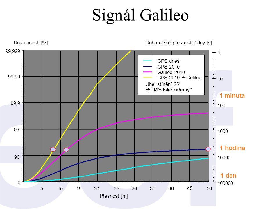 Signál Galileo 1 minuta 1 hodina 1 den Dostupnost [%]
